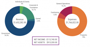 cape-fy20-financials-pie-charts